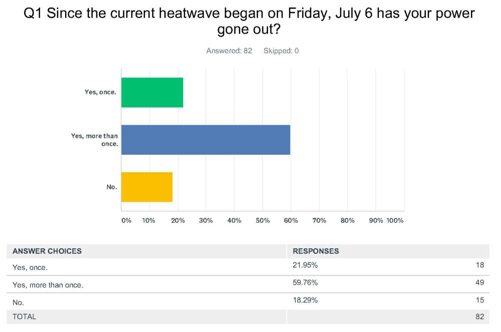 Results of Buzz Reader Poll on July Power Outages - Larchmont Buzz on
